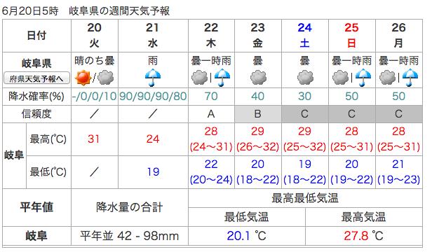 岐阜県の情報