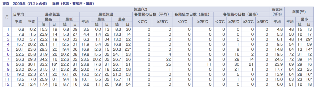 http://www.data.jma.go.jp/obd/stats/etrn/view/monthly_s1.php?prec_no=44&block_no=47662&year=2009&month=&day=&view=a2