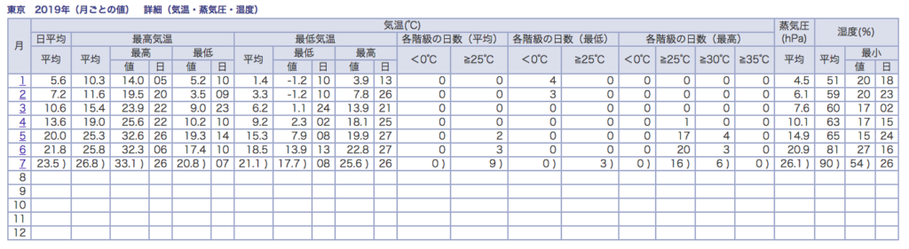 http://www.data.jma.go.jp/obd/stats/etrn/view/monthly_s1.php?prec_no=44&block_no=47662&year=2019&month=&day=&view=a2